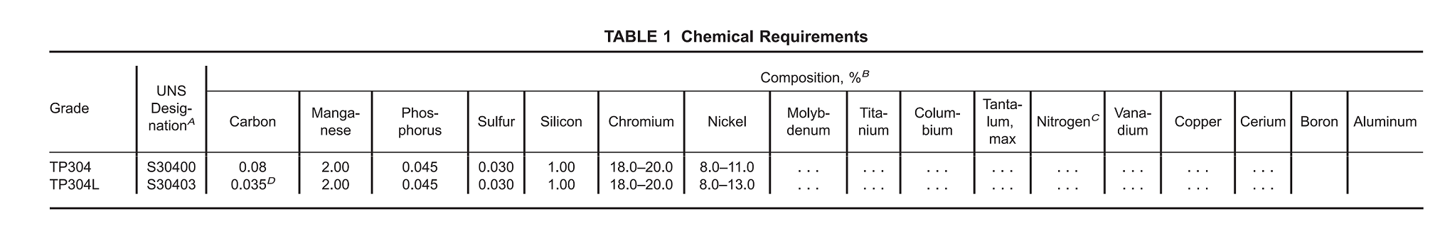 304 stainless steel chemical composition-(304L)
